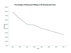 Figure 1. Percentage of monaural fitting in all hearing aid users from 1984 to 2008 (data from MarkeTrak VIII).1