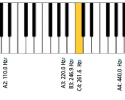 "[Click on image to enlarge.] Figure 1. A standard piano features 88 keys (white and black) representing notes that span from A0 (27.5 Hz)  to C8 (4186.0 Hz), with ""Middle C"" or ""C4"" (in yellow) on the keyboard located at 261.6 Hz. In terms of frequency, Middle C is 1.059 times higher than the key to its immediate left (ie, B3 at 246.9 Hz). Looked at another way, every time you move 11 white and black keys to the right, you double the frequency in Hz (ie, 12 keys per octave as shown with the key of A above). This illustration also demonstrates why music is predominantly a low-frequency acoustic event. As hearing care professionals, we are obsessed with speech audibility and high-frequency consonants, and fixate on only a relatively small portion of the musical spectrum—namely, the 25 right-hand piano keys above 1000 Hz. In fact, 74% of the Audibility Index is weighted for tones above 1000 Hz."