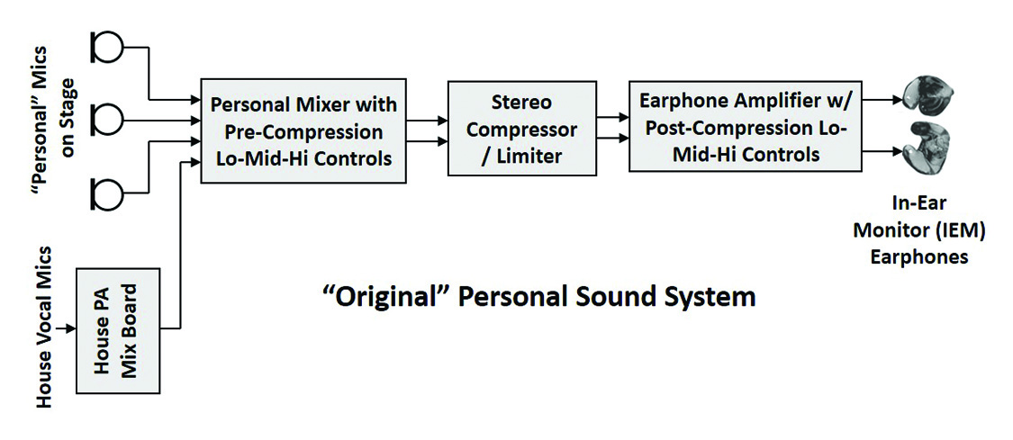 sound system block diagram – the wiring diagram,Block diagram,Block Diagram Of Public Address System