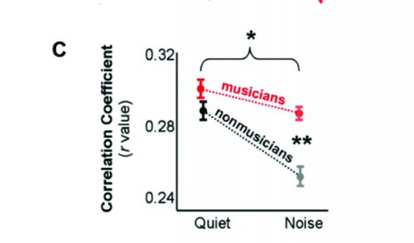 Figure 2a-c. 2A: Child musicians have better speech-in-noise perception and higher auditory working memory scores; 2B: Child musicians have less response degradation in noise than nonmusicians, reflected in the interaction plot in 2C.  *p < 0.05, **p < 0.01. Adapted from Strait et al.