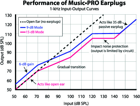Musician Hearing Protection | Cullman, AL