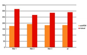 Figure 2. Average time spent to match prescriptive targets, per fitter, with each test method.