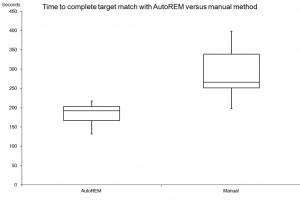 Figure 3. Fitters' average time with manual fitting was over 4.5 minutes with greater variability.  Time with AutoREM averaged about 3 minutes with less variability.