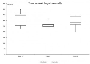 Figure 4. Fitters who spent more time with manual fitting saw the most benefit in time savings with AutoREM. Two of the three fitters had much less variability in time spent using AutoREM compared to fine-tuning manually.