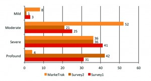 Figure 2. Subjective hearing loss comparing loop survey samples and US hearing aid owner population (MarkeTrak VIII).