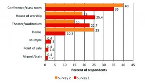 Figure 3. Looped venues rated by respondents  in Survey 1 and follow-up Survey 2.