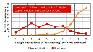 Figure 4. Rating of hearing device in looped situations compared to non-looped situations.