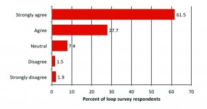 Figure 5. Consumer evaluation of increased satisfaction with hearing devices due to use in looped situations.