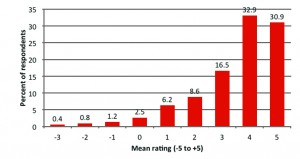 Figure 7. Overall rating of quality of looped venues in Survey 2 (n=243). Mean of sound quality, speech intelligibility, ease of concentration, mitigation of background noise, and ability to separate speech from music (scores take the value -5 to +5).