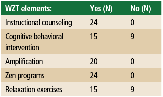 Table 2. Number of subjects receiving each component of Widex Zen Therapy.