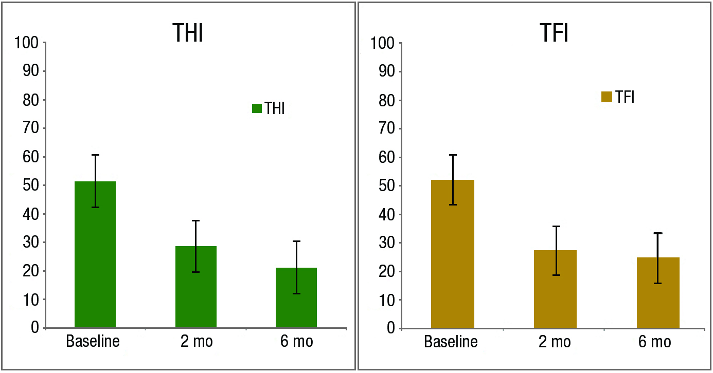 Figure 2. Mean Tinnitus Handicap Inventory (THI) and Tinnitus Functional Index (TFI) scores at baseline, 2 and 6 months. Error bars represent standard error.