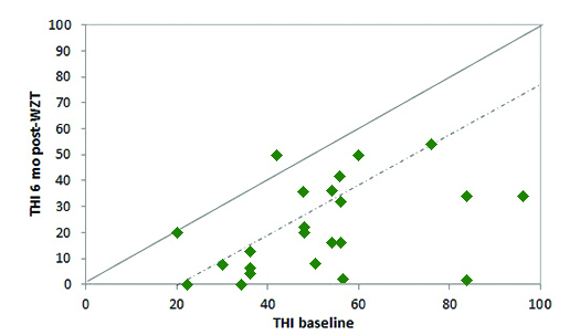 Figure 3. Individual subject Tinnitus Handicap Inventory (THI) baseline and 6 months post Widex Zen Therapy scores for 23 subjects (one subject was missing the THI at baseline). The solid line represents equivalent baseline vs final (post treatment) scores while the dashed line represents the 20-point benefit score considered clinically significant.