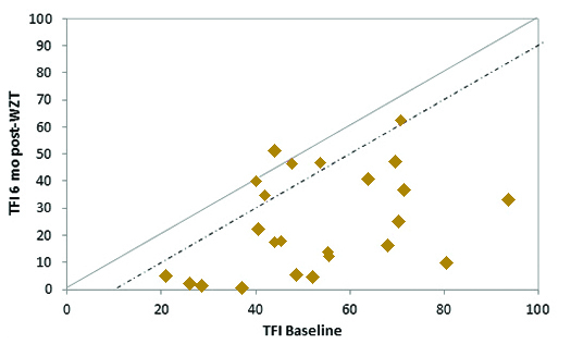 Figure 4. Individual subject Tinnitus Functional Index (TFI) baseline and 6 months post Widex Zen Therapy scores for the 24 subjects. The solid line represents equivalent baseline vs final (post treatment) scores while the dashed line represents the 13-point benefit score required for clinical efforts to be considered clinically significant.
