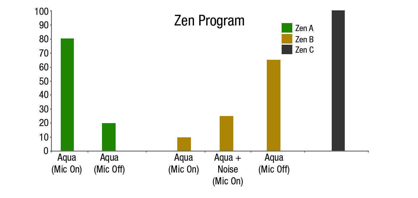 Figure 5. Choice of styles and microphone settings for Zen A, Zen B, and Zen C programs at the initial fitting.