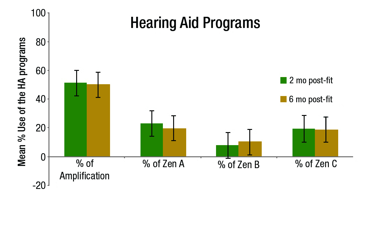 Figure 6. Percentage (time) of use of amplification only (Master program), Zen A, Zen B, and Zen C at the 2 and 6 month visits. Bars represent standard error.