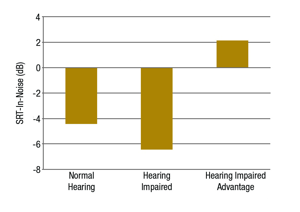 Figure 2. Mean speech recognition threshold in noise (dB) at Site 1 for listeners with normal hearing, and the impaired hearing groups fit bilaterally with binaural beamforming hearing aids.