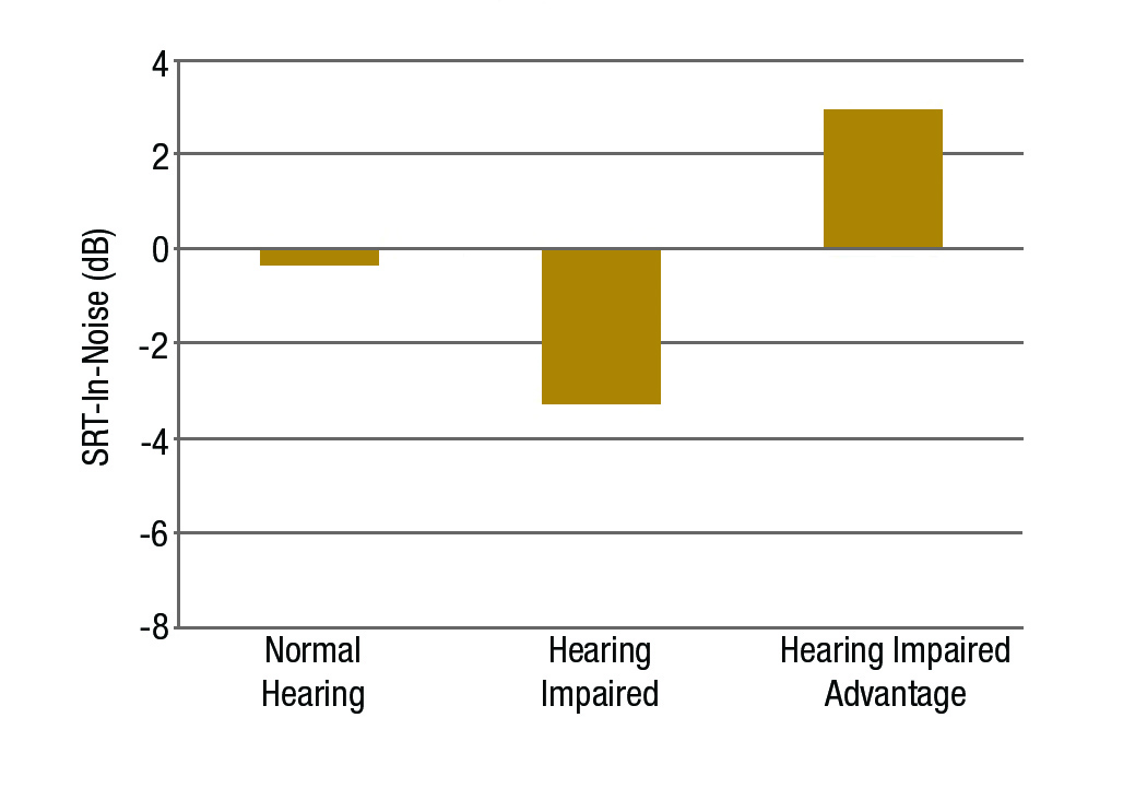 Figure 3. Mean speech recognition threshold in noise (dB) at Site 2 for listeners with normal hearing, and the impaired hearing groups fitted bilaterally with binaural beamforming hearing aids.