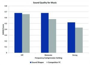 Figure 6. Better sound quality for music is suggested by the HASQI for Sound Shaper than for a non-proportional frequency compression (FC) strategy with similar kneepoints and compression ratios.