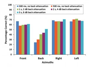 Figure 1. Localization scores at four azimuths as a function of stimulus characteristics. Stimulus duration and/or back attenuation do not affect the accuracy of localization for the front, left, and right directions. However, stimulus duration/back attenuation affects the accuracy of localization for sounds originating from the back. The longer and the more attenuated the stimulus, the higher the back localization scores.