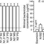 Figure 2. Sisomicin and its novel derivatives exhibit antibacterial activities.